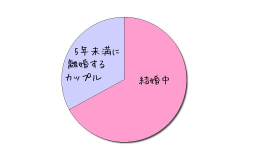 カップルの離婚率 円グラフ
